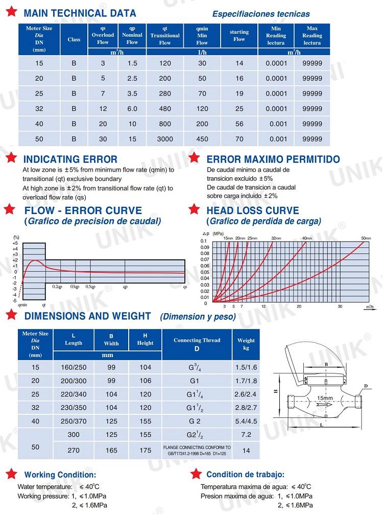 Thông số và kích thước của đồng hồ nước Unik DN40 Đài Loan