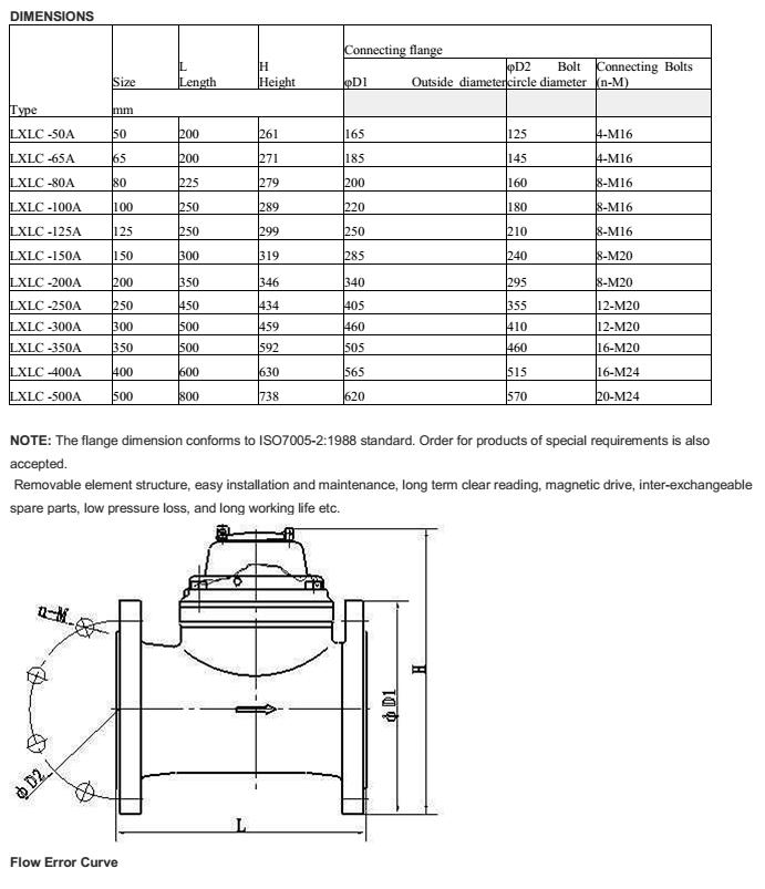 Thông số của đồng hồ nước Merlion