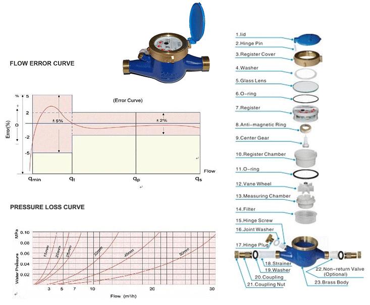 Cấu tạo đồng hồ đo lưu lượng nước zenner DN40